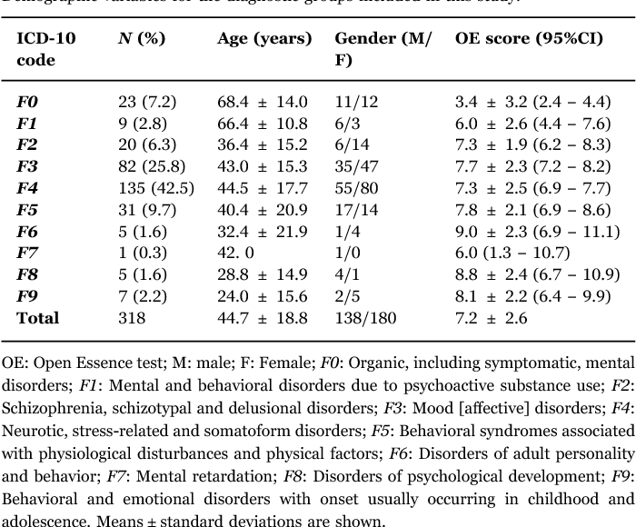 Table 1. Demographic variables for the diagnostic groups included in this study.
