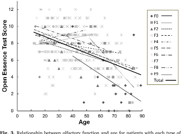 Fig. 3. Relationship between olfactory function and age for patients with each type of diagnosis.