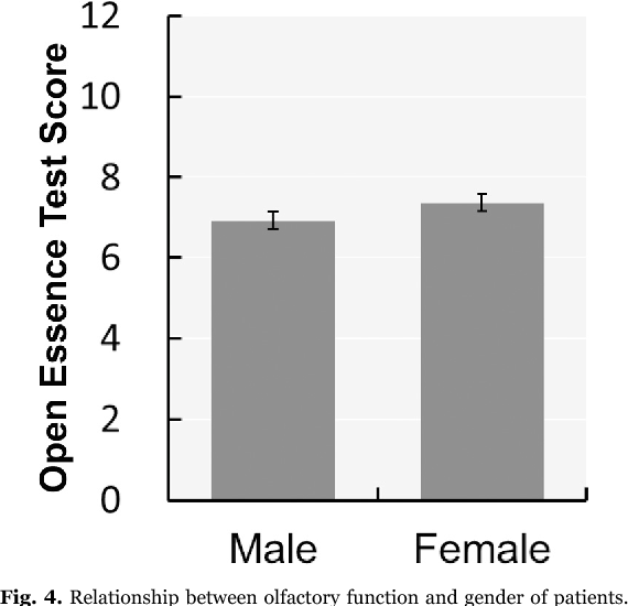Fig. 4. Relationship between olfactory function and gender of patients.