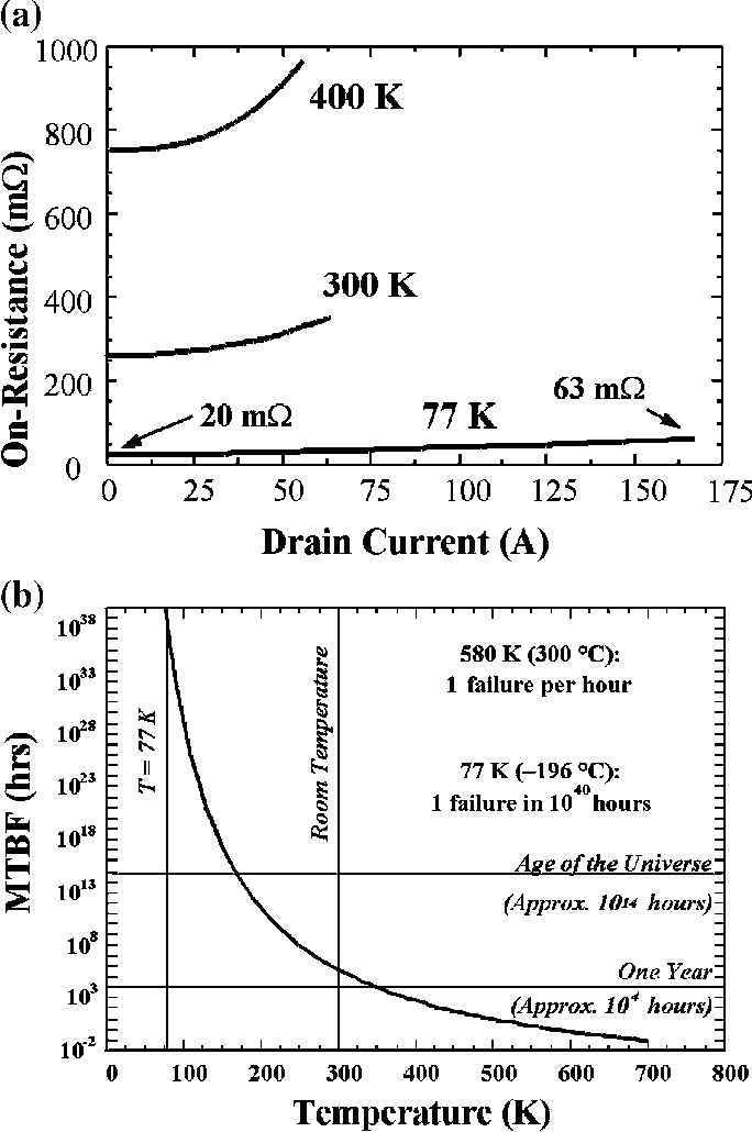 Fig. 5. Silicon power devices at cryogenic temperatures. (a) MOSFET on-resistance vs. drain current at three temperatures. (b) Mean time between failures (MTBF) vs. temperature for silicon devices. (Courtesy of Michael Hennessy, MTECH Laboratories).