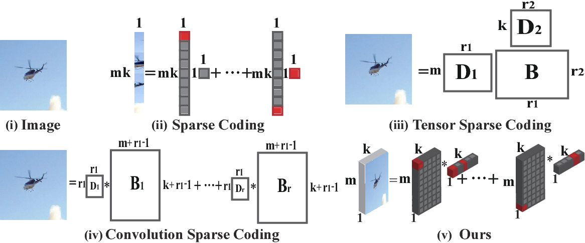 Figure 3 for Graph Regularized Tensor Sparse Coding for Image Representation