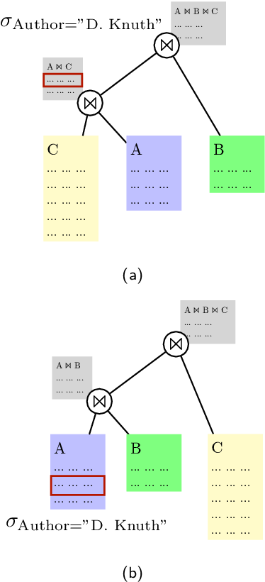 Figure 1 for Multiple Query Optimization using a Hybrid Approach of Classical and Quantum Computing