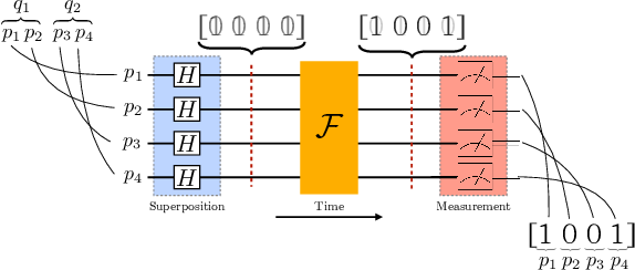 Figure 4 for Multiple Query Optimization using a Hybrid Approach of Classical and Quantum Computing