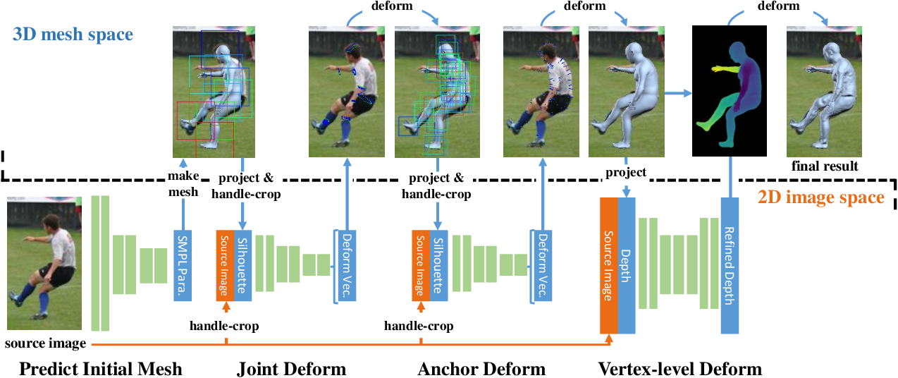 Figure 3 for Detailed Human Shape Estimation from a Single Image by Hierarchical Mesh Deformation