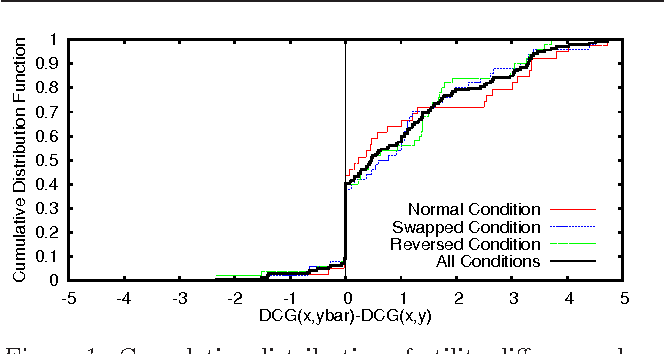 Figure 1 for Online Structured Prediction via Coactive Learning