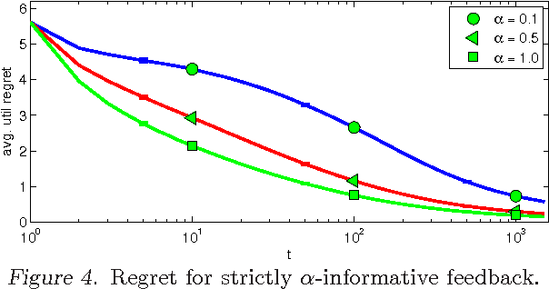 Figure 4 for Online Structured Prediction via Coactive Learning