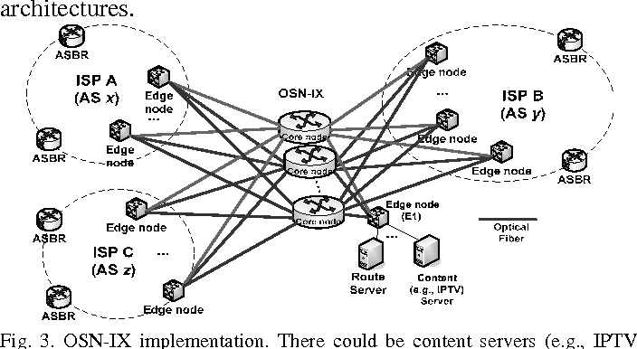 Figure 3 from OSN-IX: A Novel Internet eXchange (IX