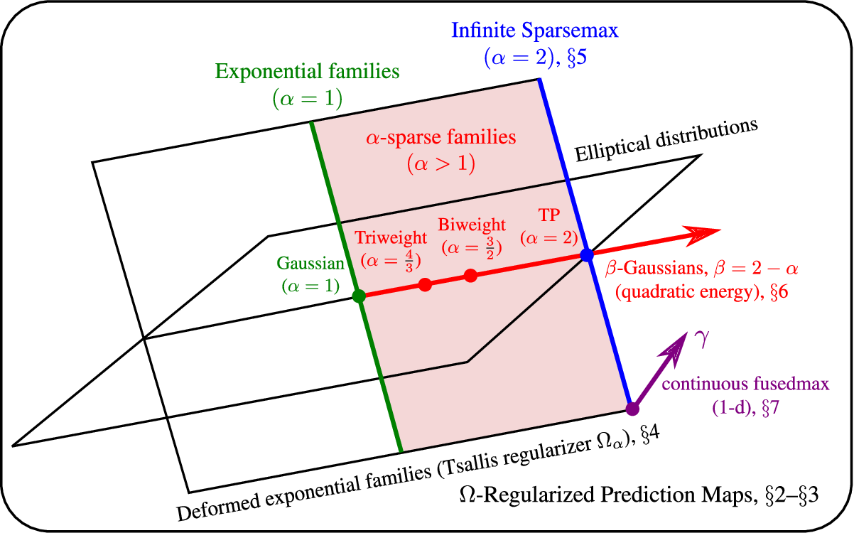 Figure 1 for Sparse Continuous Distributions and Fenchel-Young Losses