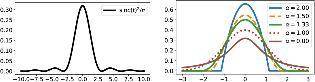 Figure 3 for Sparse Continuous Distributions and Fenchel-Young Losses