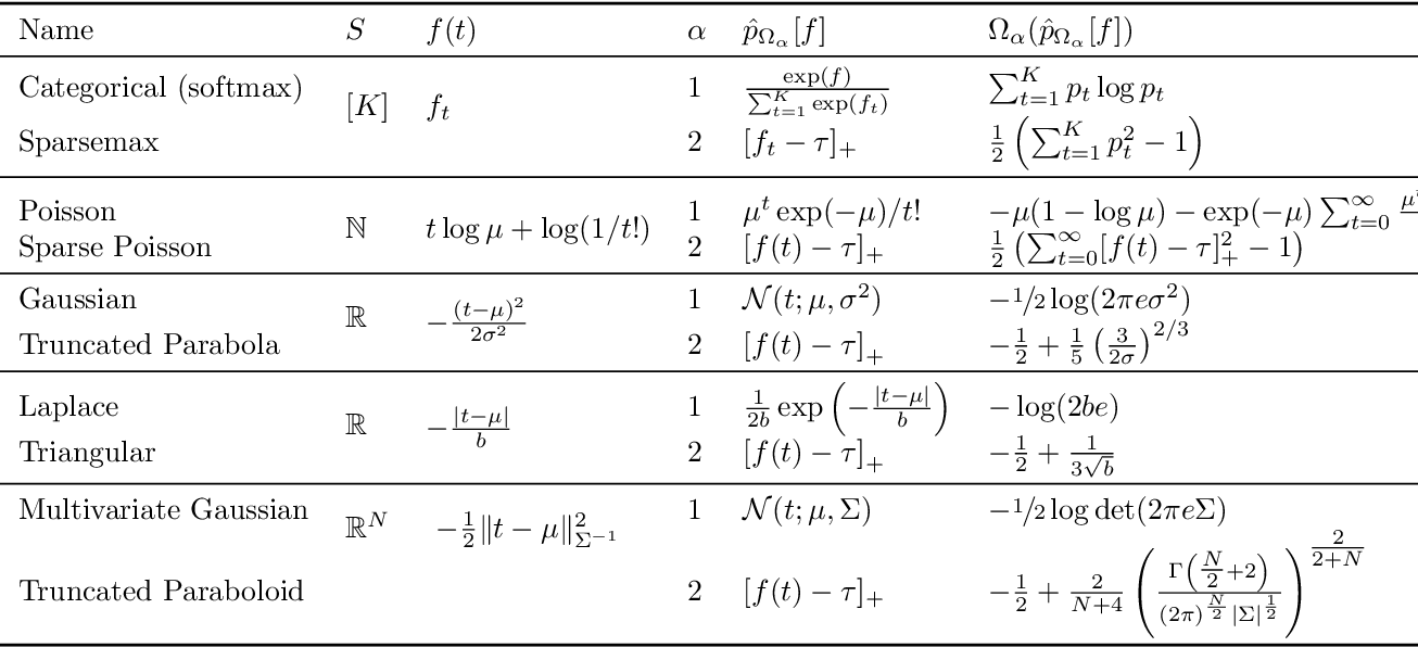 Figure 2 for Sparse Continuous Distributions and Fenchel-Young Losses