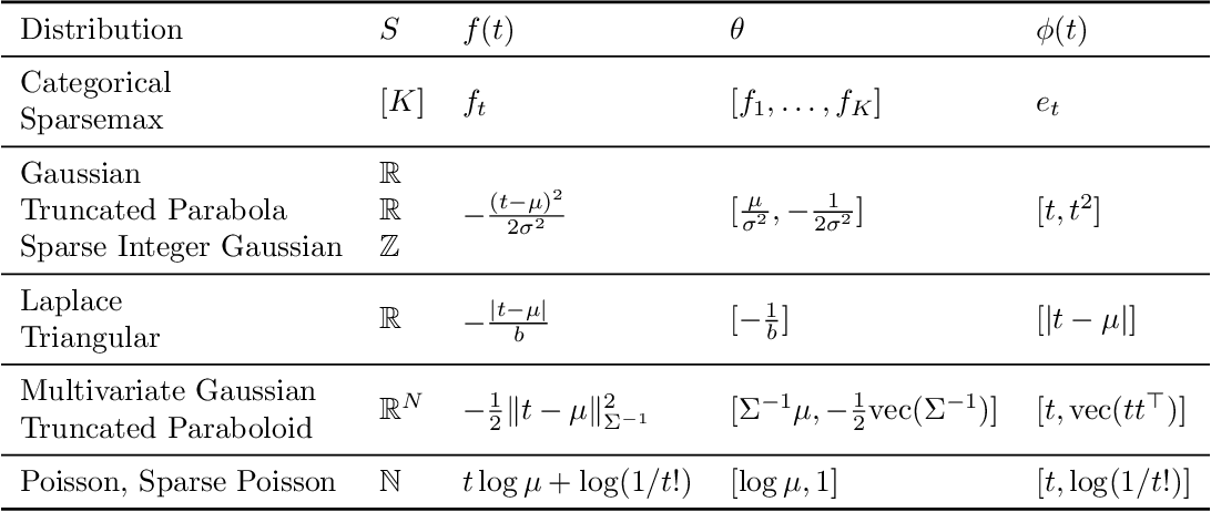 Figure 4 for Sparse Continuous Distributions and Fenchel-Young Losses