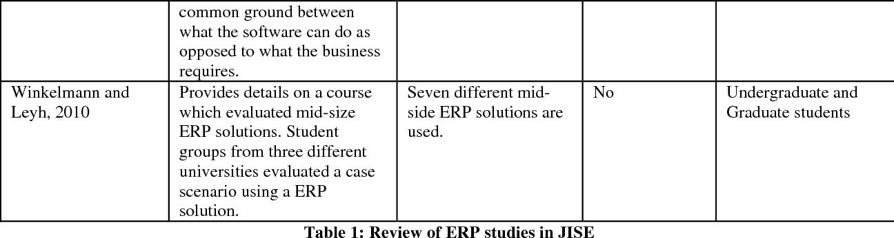 PDF] Hands-on ERP Learning : Using OpenERP ® , an Alternative to SAP