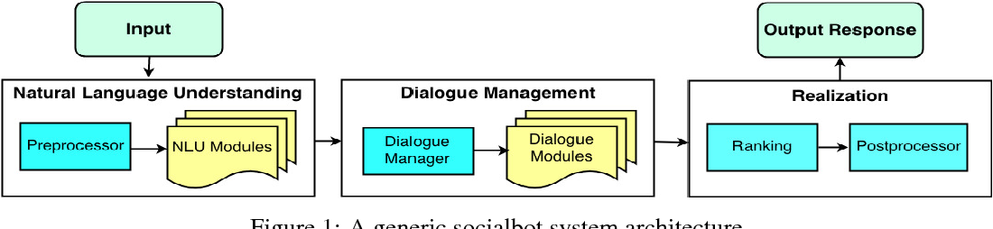 Figure 1 for Tartan: A retrieval-based socialbot powered by a dynamic finite-state machine architecture