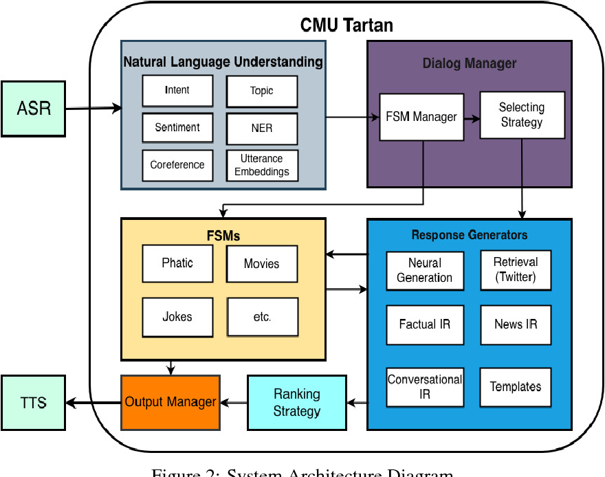 Figure 3 for Tartan: A retrieval-based socialbot powered by a dynamic finite-state machine architecture