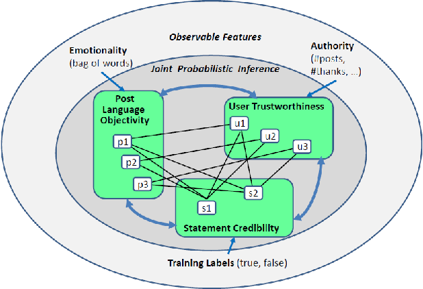 Figure 2 for People on Drugs: Credibility of User Statements in Health Communities