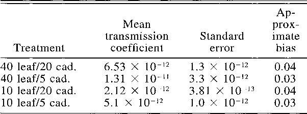 Table 1 from Virus transmission in gypsy moths is not a simple mass