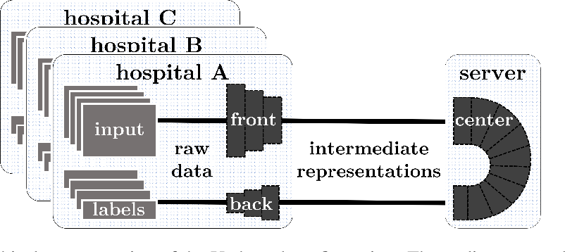 Figure 1 for Split Learning for collaborative deep learning in healthcare