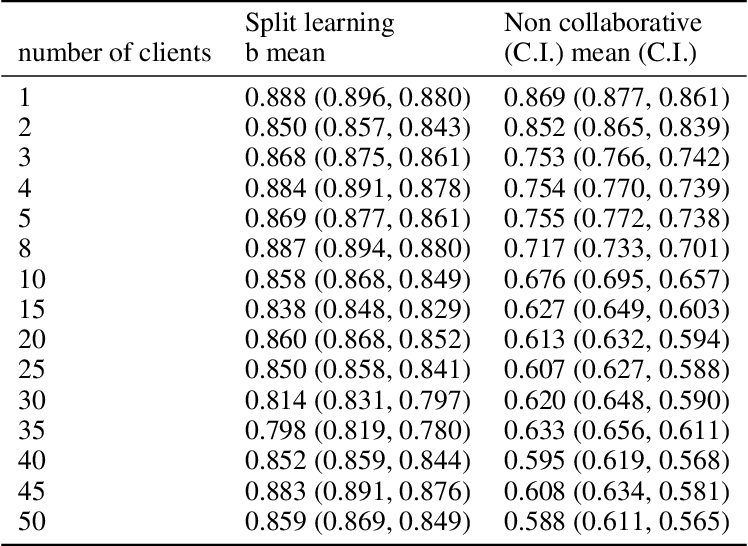 Figure 2 for Split Learning for collaborative deep learning in healthcare