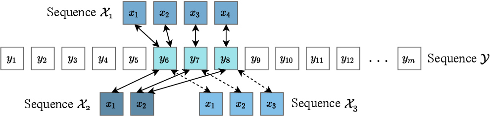Figure 1 for Dynamic Boundary Time Warping for Sub-sequence Matching with Few Examples