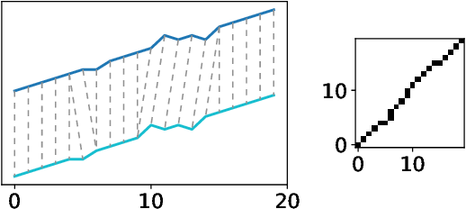 Figure 3 for Dynamic Boundary Time Warping for Sub-sequence Matching with Few Examples