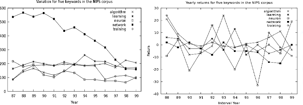 Figure 2 for Diachronic Variation in Grammatical Relations
