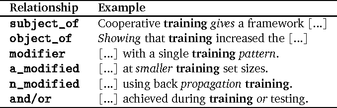 Figure 1 for Diachronic Variation in Grammatical Relations