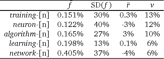 Figure 3 for Diachronic Variation in Grammatical Relations