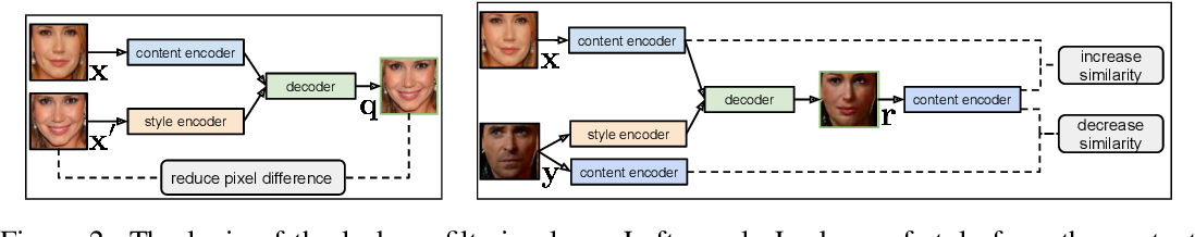 Figure 3 for Open-Ended Content-Style Recombination Via Leakage Filtering