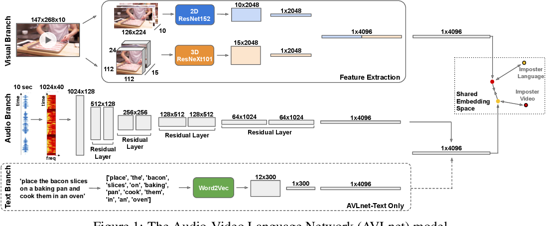 Figure 1 for AVLnet: Learning Audio-Visual Language Representations from Instructional Videos