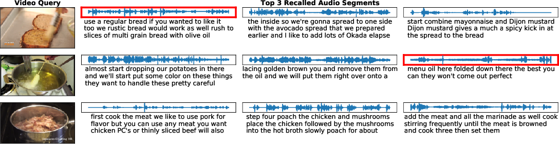 Figure 3 for AVLnet: Learning Audio-Visual Language Representations from Instructional Videos