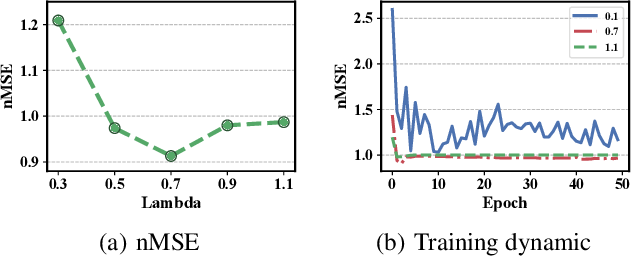 Figure 3 for Predicting the Popularity of Micro-videos with Multimodal Variational Encoder-Decoder Framework