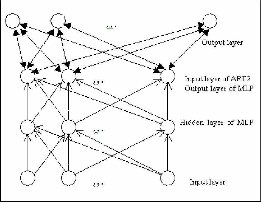 figure 4 from hybrid neural network model based on multi layer Network Topology Diagram figure 1