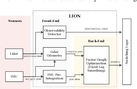 Figure 3 for LION: Lidar-Inertial Observability-Aware Navigator for Vision-Denied Environments