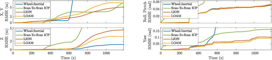 Figure 4 for LION: Lidar-Inertial Observability-Aware Navigator for Vision-Denied Environments