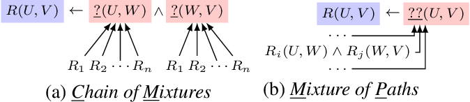 Figure 1 for Combining Rules and Embeddings via Neuro-Symbolic AI for Knowledge Base Completion