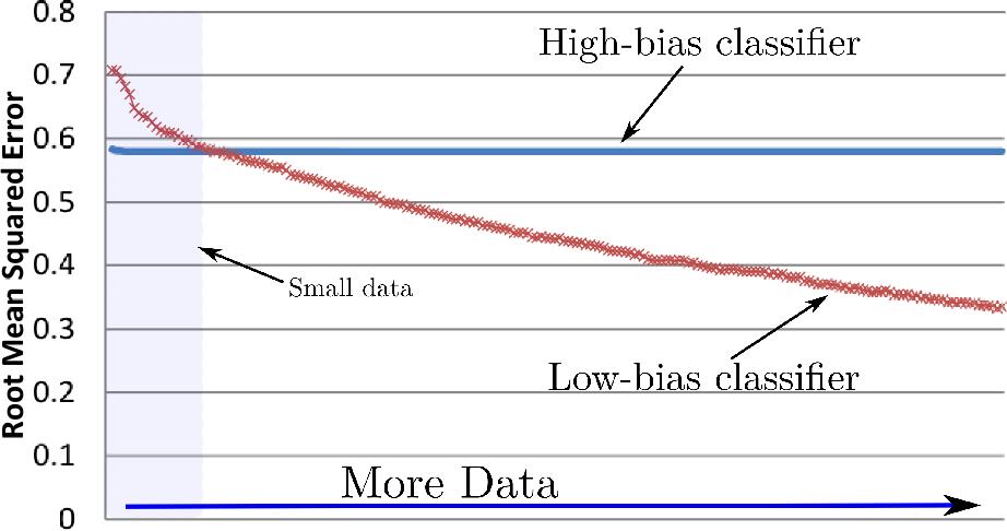 Figure 1 for Deep Broad Learning - Big Models for Big Data