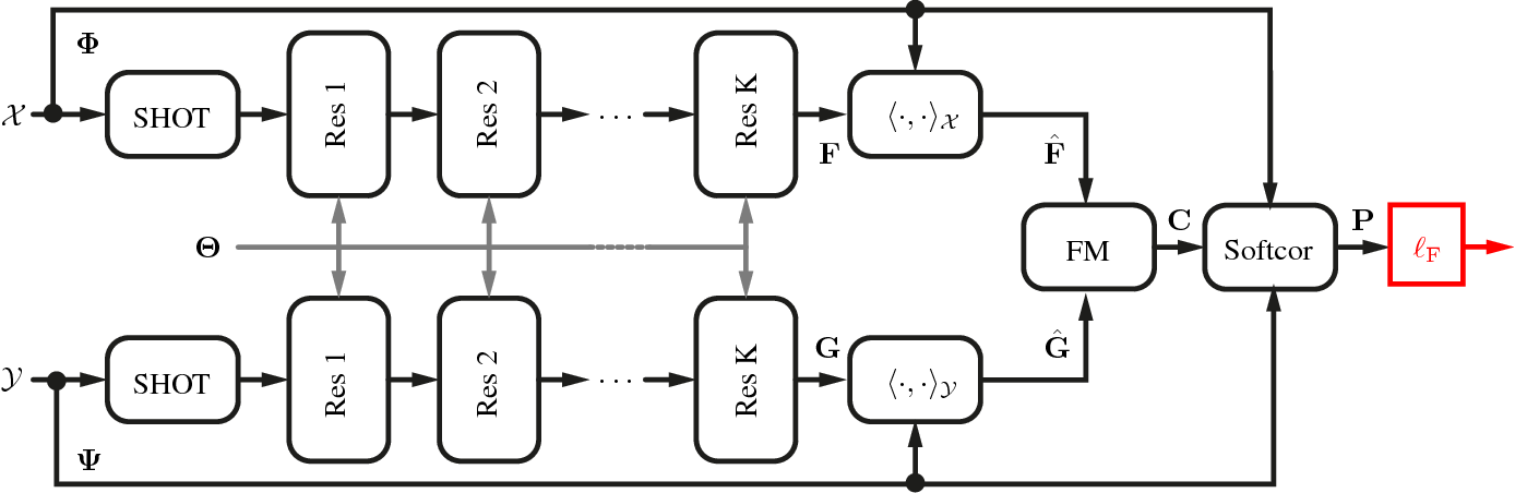 Figure 4 for Deep Functional Maps: Structured Prediction for Dense Shape Correspondence