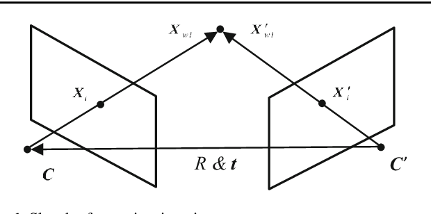 Figure 1 for Equivalent Constraints for Two-View Geometry: Pose Solution/Pure Rotation Identification and 3D Reconstruction