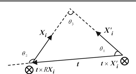 Figure 3 for Equivalent Constraints for Two-View Geometry: Pose Solution/Pure Rotation Identification and 3D Reconstruction