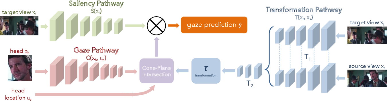 Figure 4 for Following Gaze Across Views