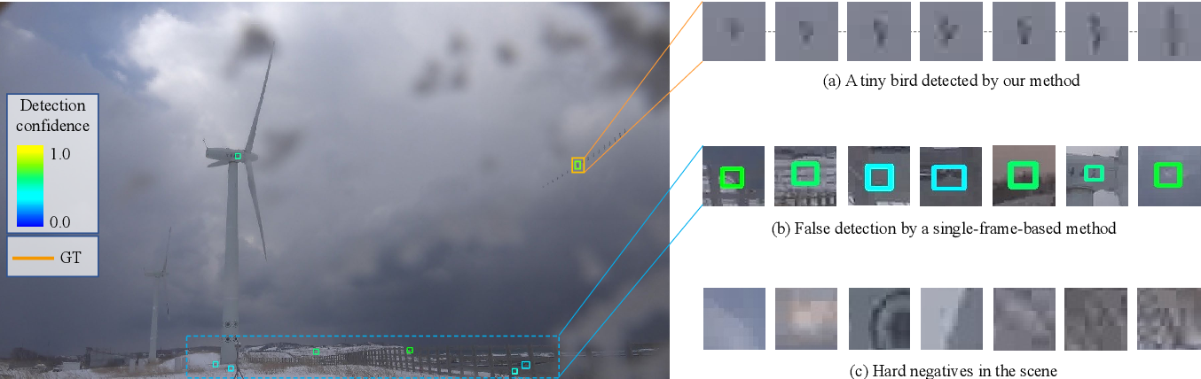 Figure 1 for Finding a Needle in a Haystack: Tiny Flying Object Detection in 4K Videos using a Joint Detection-and-Tracking Approach