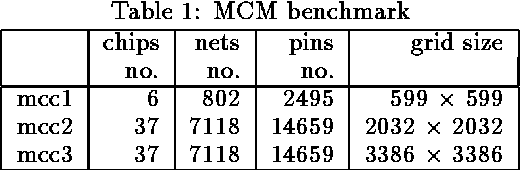 Table 1: MCM benchmark
