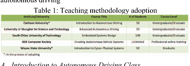 Figure 2 for Teaching Autonomous Driving Using a Modular and Integrated Approach