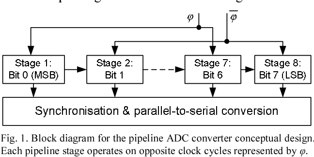 Figure 1 from A pipeline analogue to digital converter in 0 35 μm