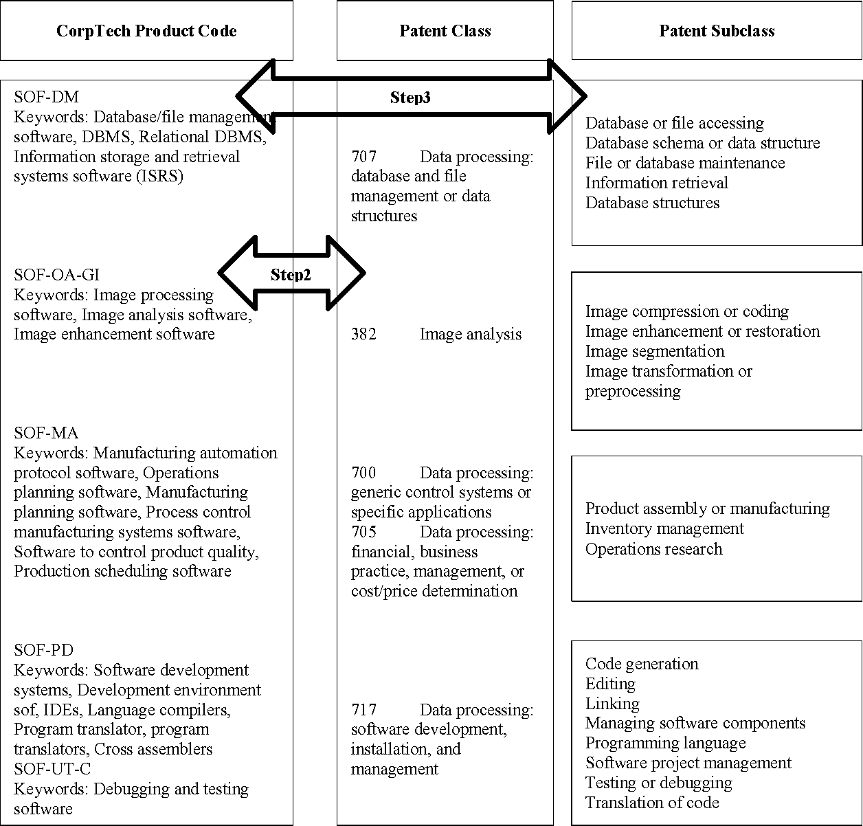 Figure B-2 from Patent Commons, Thickets, and Open Source Software