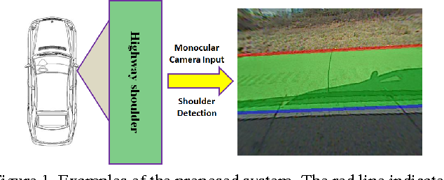 Figure 1 for Structured Hough Voting for Vision-based Highway Border Detection