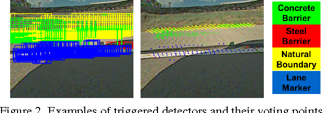 Figure 3 for Structured Hough Voting for Vision-based Highway Border Detection
