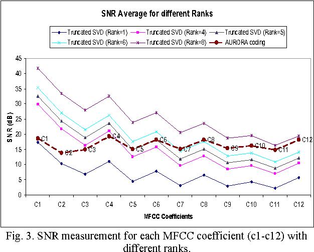PDF] Low Bit-Rate Encoding Algorithm for Distributed Speech