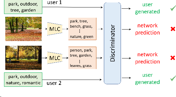 Figure 1 for Adversarial Learning for Personalized Tag Recommendation
