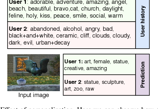 Figure 4 for Adversarial Learning for Personalized Tag Recommendation